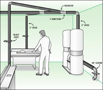 Guidelines for a Successful Dust Extraction System